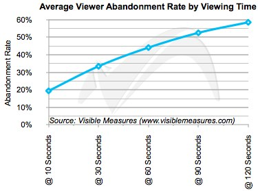 Online video Abandonment Research Visible Measures