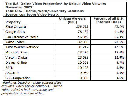comscore internetvideo markt statistieken